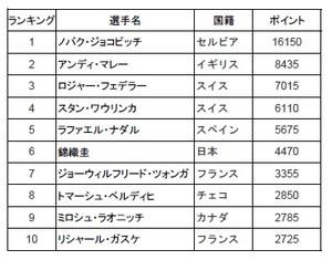 Ranking20160524
